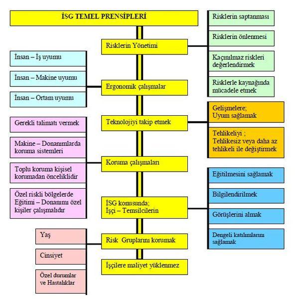 İSG Temel Prensipleri